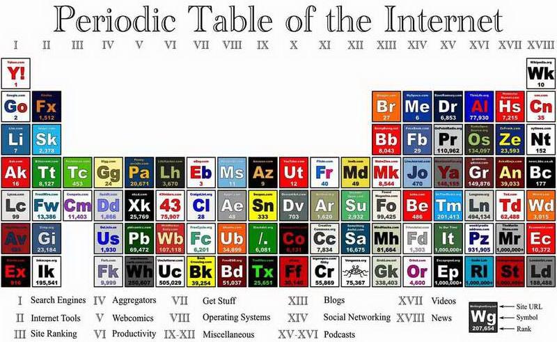 Gambar tabel periodik internet d4rkcell techblog gambar hd di tabel periodik internet d4rkcell techblog gambar hd urtaz Image collections
